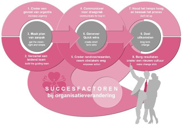 Succesfactoren bij cultuurverandering. Bij cultuurverandering is de manager zelf het belangrijkste instrument. Het is daarbij van essentieel belang dat de mentaliteit en het gedrag van de managers overeenkomen met de gewenste cultuur die men wenst te bereiken ('practice what you preach') ...