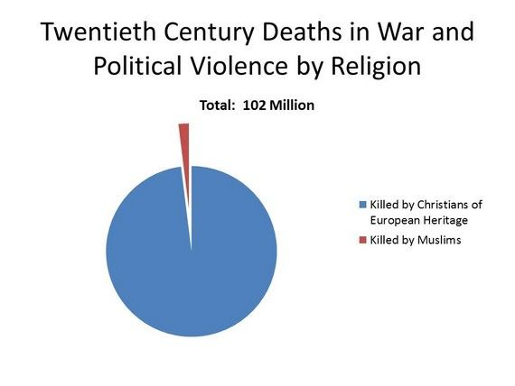 If Islam Is a Religion of Violence, So Is Christianity