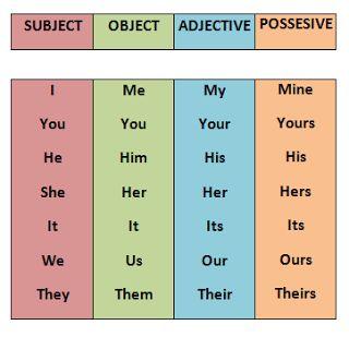 Week 2 - English  Pronoun Chart. Kids homework help.  Grammar examples for subject, object, adjective,  possessive.
