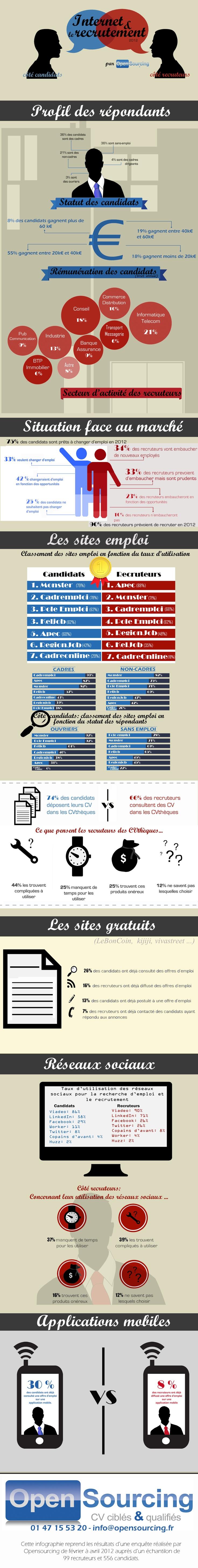 Résultats de l'enquête Internet & le recrutement réalisée par Opensourcing entre février et avril 2012