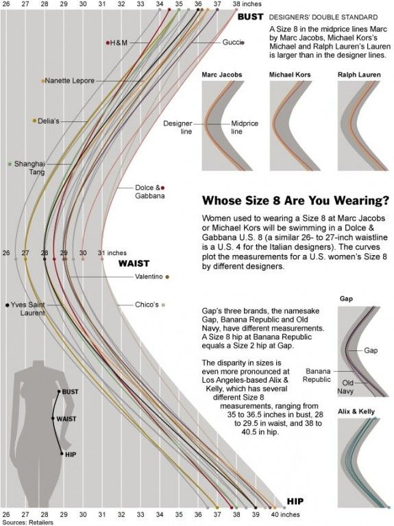 "Pretty much the best info ever. Women's dress sizes demystified: brands and their proportions of the non-standard ""size 8"" are compared. Are you a string hourglass with a large number difference between your buddy/hip and waist or a lighter hour glass with closer proportions? Know the brands that fit your body."