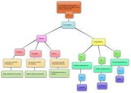Resultado de imagen para mapa conceptual de los verbos
