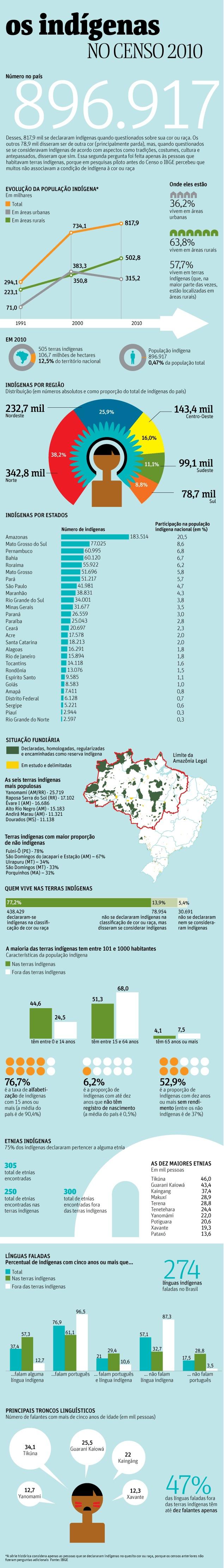 Censo Aponta Que índios Eram 0,47% Da Popula��o Em 2010