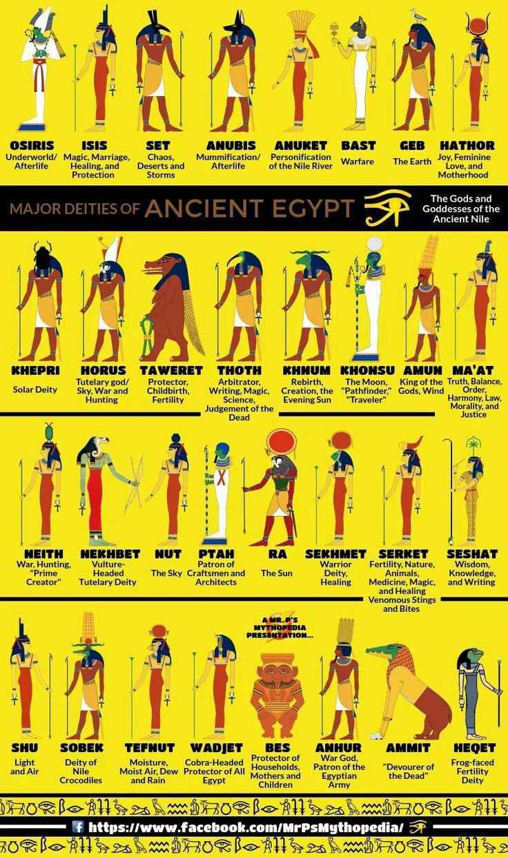 ancient egyptian gods and goddesses Religion and gods in ancient egypt we know of hundreds of gods and goddesses worshipped by the ancient egyptians as their names.