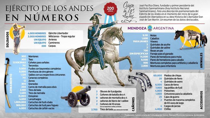 Ejército de los Andes en número.