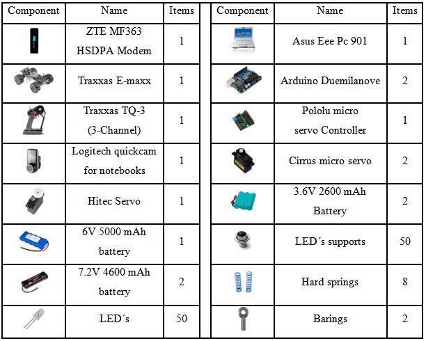 Component List Logitech Arduino Asus