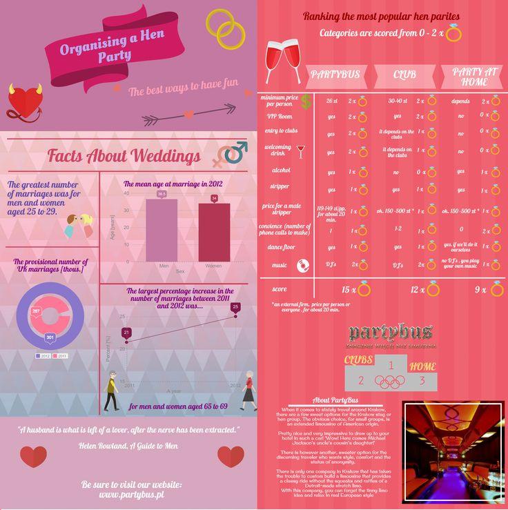 Infographic about hen parites