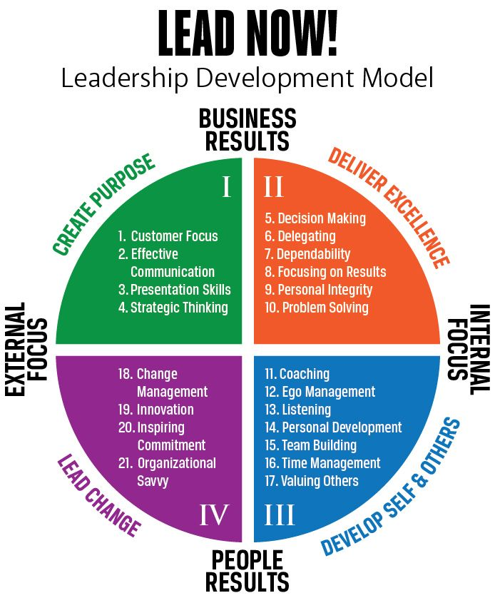 the importance of self development for effective leadership development Leadership development is essential for any organization wishing to become or  self leadership international can debrief  with this level of importance,.