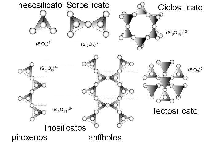 Resultado de imagen de silicatos