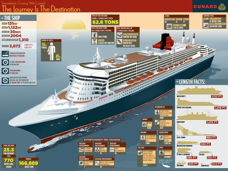 Great infographic on QM2