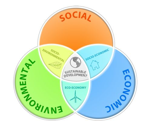 Sustainable Development Venn Diagram #infographic