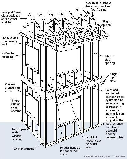 advanced house framing, also called optimum value engineering (ove) ~ reduces amount of lumber used and waste generated... boosts energy efficiency by replacing lumber with insulation material while maintaining the structural integrity of home... improves the whole-wall r-value by reducing thermal bridging through the framing and maximizing insulated wall area ~ more energy-efficient home design tips here http://energy.gov/energysaver/articles/energy-efficient-home-design