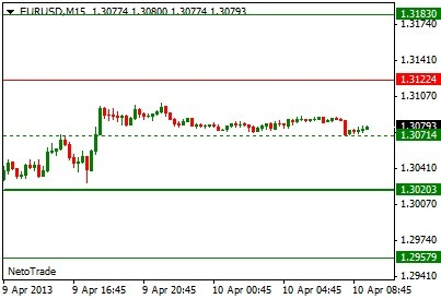 #NetoTrade Morning Signal: EUR/USD - SHORT positions at 1.3071 with 1.3020 and 1.2958 as next targets.