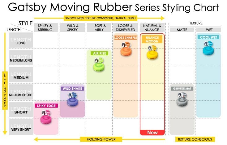 Gatsby Moving Rubber  Product Review