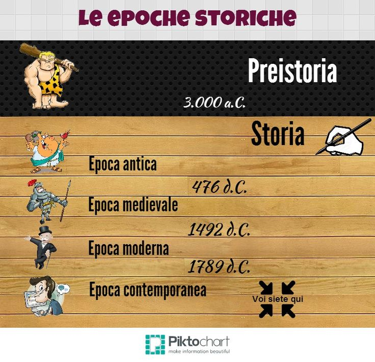 Le epoche storiche   @Piktochart Infographic