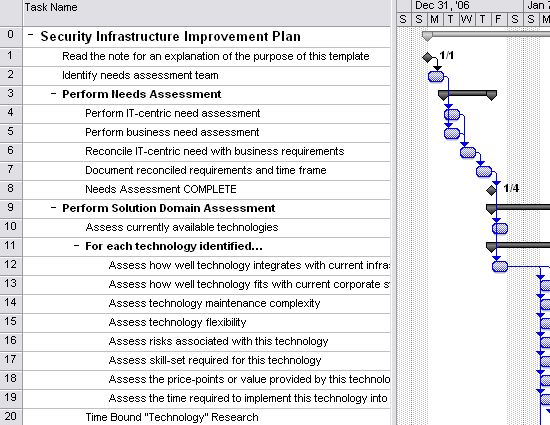 12 best IT Project Management images on Pinterest Templates, Bb - example of performance improvement plan