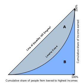 Lorenz curve - Wikipedia