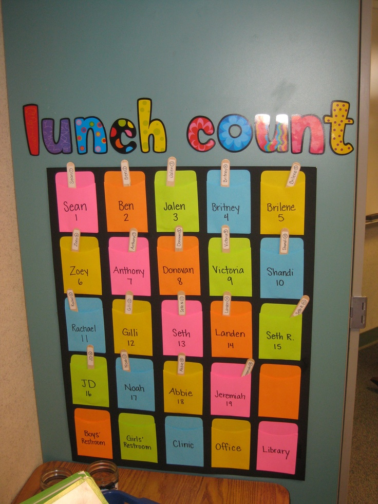 "Lunch choice chart. The students put their sticks in a ""hot lunch"" or ""cold lunch"" jar."