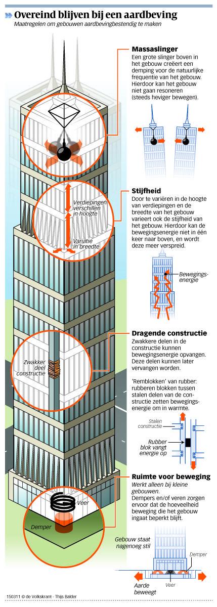 Earthquake proof buildings.