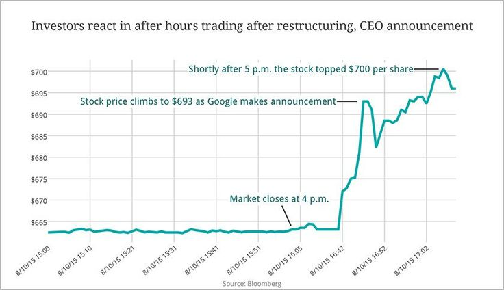 Google share price up 5% on news of Alphabet restructuring, CEO change http://fortune.com/2015/08/10/google-alphabet-share-price/