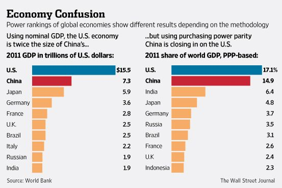 China's Economy Surpassing U.S.? Well, Yes and No - Real Time Economics - WSJ