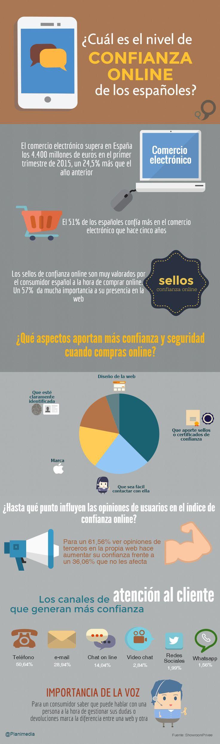 ¿Cuál es el nivel de confianza online de los españoles? #infografia #ecommerce #marketing