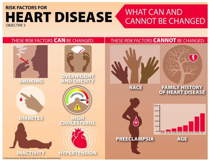Hypothyroidism in coronary heart disease and its relation to selected risk factors