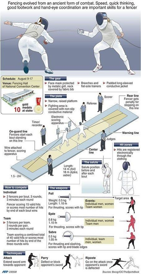 Infographic explaining fencing at the Olympics. Fencers will compete in a mix of individual and team events for a total of 10 gold medals.