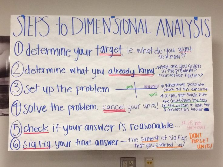 dimensional analysis input chart #glad #chemistry