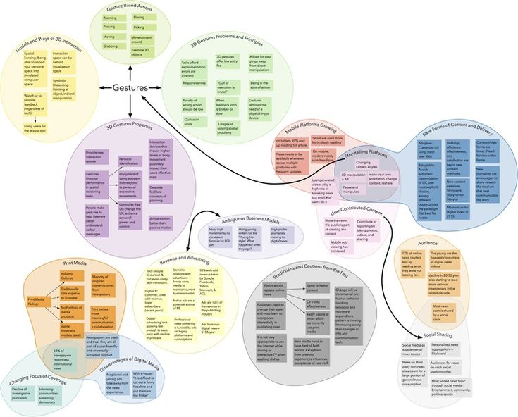 22 best System Mapping images on Pinterest Design thinking - affinity diagram template