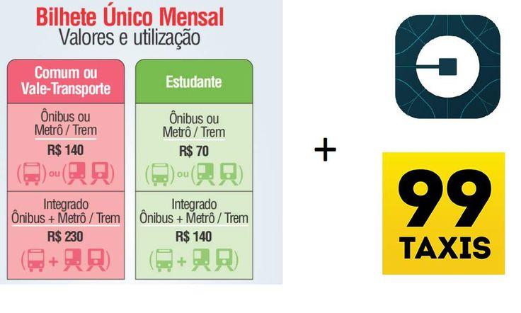 #Motor #Brasil #Uber Proyecto brasileño pretende unir Uber y el transporte público con un sistema único de pago
