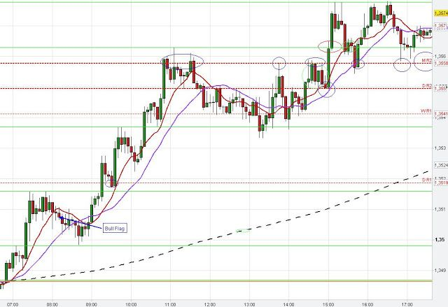 Euro USD Pivot Points, S/R