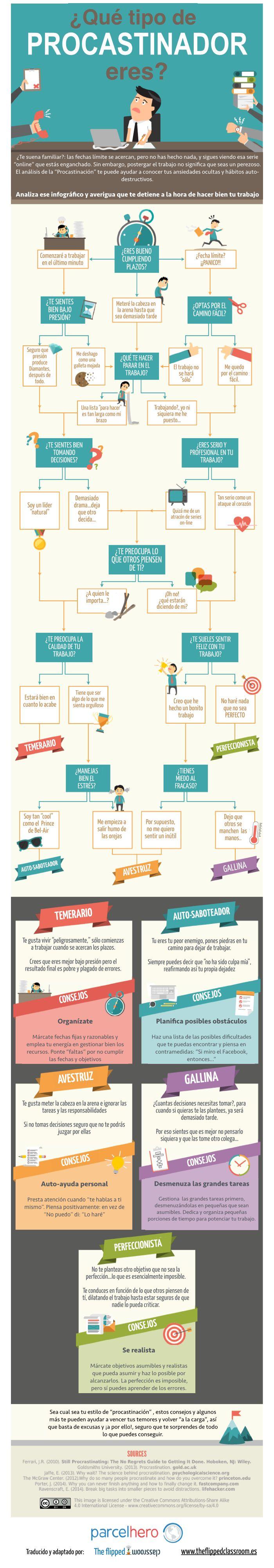 Hola: Una infografía con 5 tipos de Procrastinador. Vía Un saludo