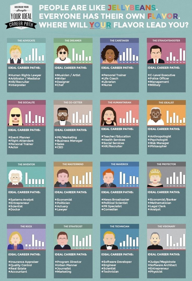 infographic  what is your ideal career path