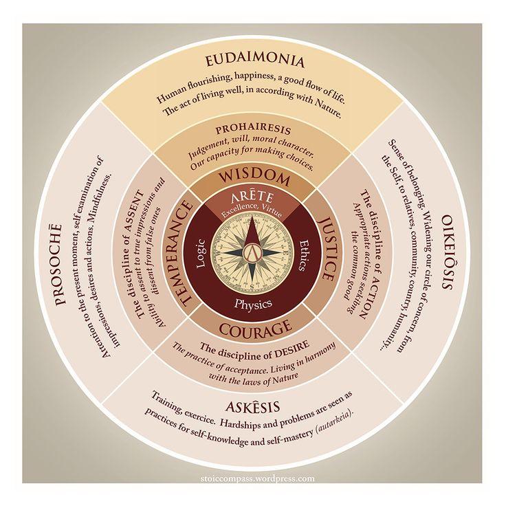 The Stoic compass, by Alejandose Delacarcel.