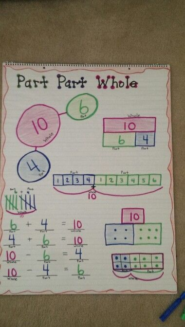 Part part whole anchor chart