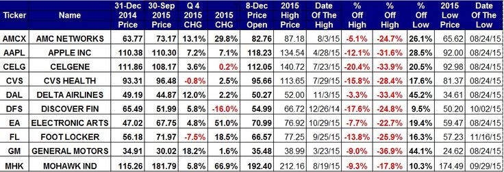 What The Charts Say About Barron's Top 10 Stock Picks For 2016, Including Apple And CVS