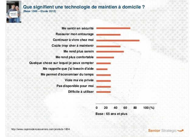 Que signifient une technologie de maintien à domicile ? (Base 1500 – Etude 2012) 0 20 40 60 80 100 (%) Me sentir en sécuri...