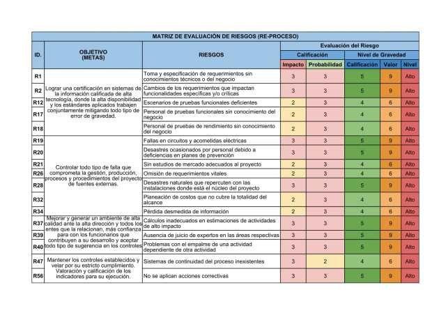 Gestión De Riesgos Gestión De Riesgos Matriz De Riesgo Evaluacion De Riesgos