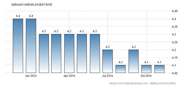 Buz Investors unemployment rate remained steady German seasonally adjusted harmonised jobless rate was unchanged at 4.1 percent in November of 2016, remaining at the lowest since February of 1981. The number of unemployed fell 0.6 percent and employment rose 0.2 percent. Unemployment Rate in Germany