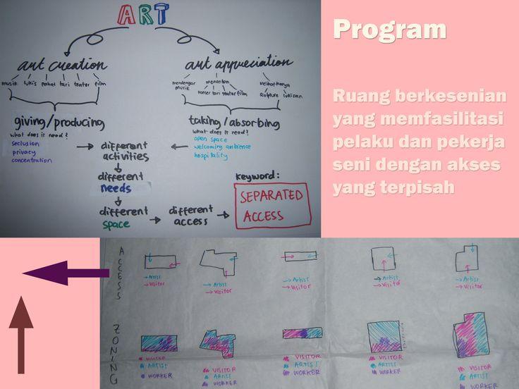 Dina A/3_Keyword dan Program