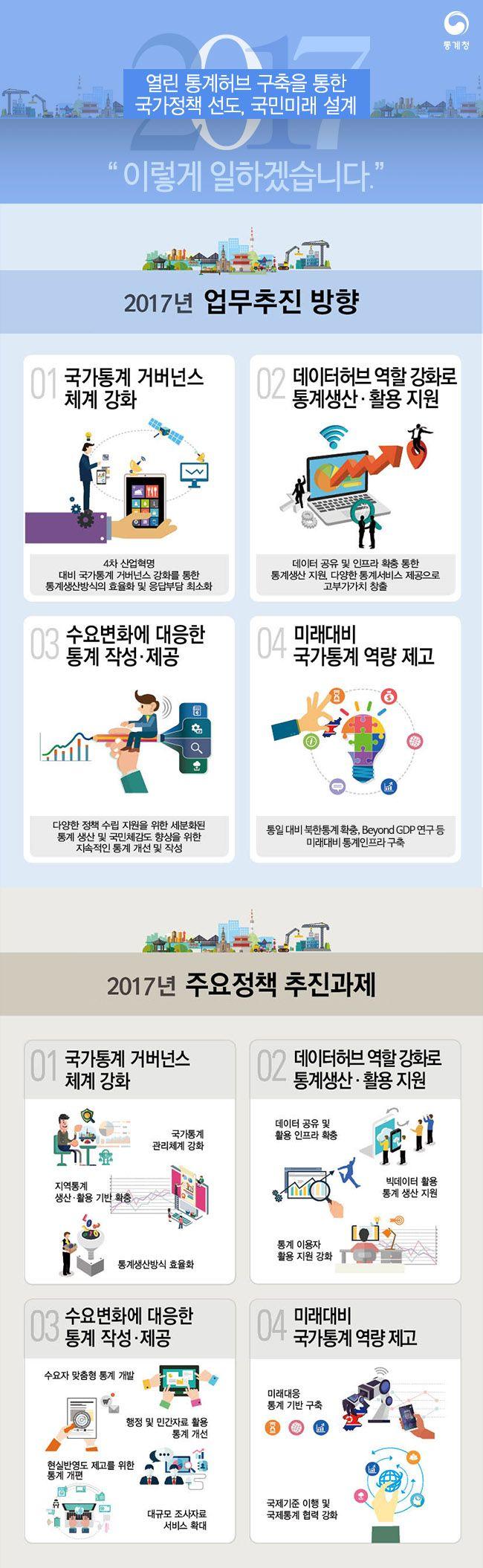 [Infographic]'2017년 통계청 업무계획'에 관한 인포그래픽