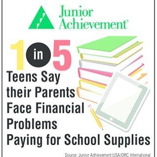 Only 20% of teens recognize school supplies present a financial hardship for parents or guardians. #Backtoschool #FinancialAwareness #FinancialEducation #JuniorAchievement
