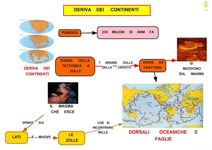 Mappa Concettuale: La deriva dei continenti #riassunti #appunti
