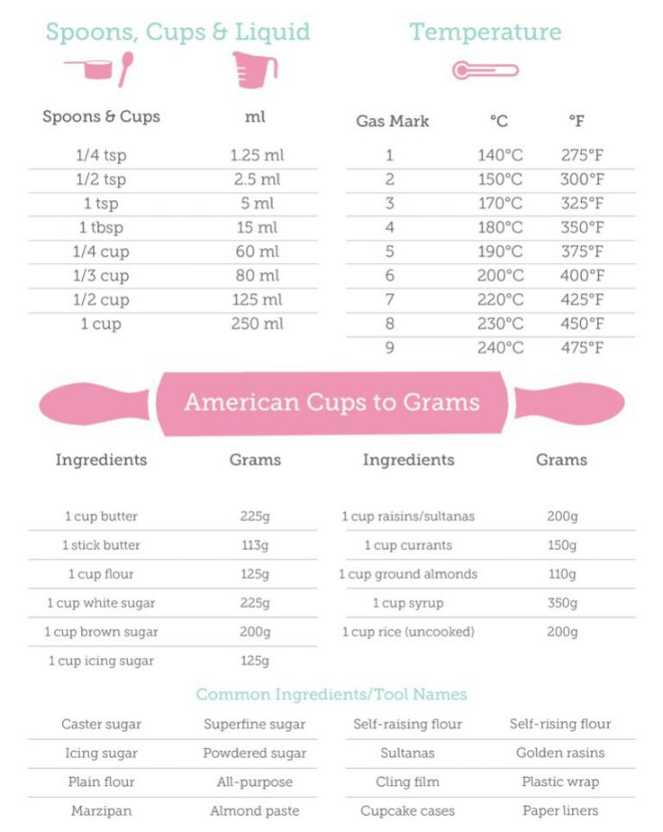 Cooking measurements - Learn how to use it at Sweet 'n Salty facebook page(www.facebook.com/sweetandsaltypage).