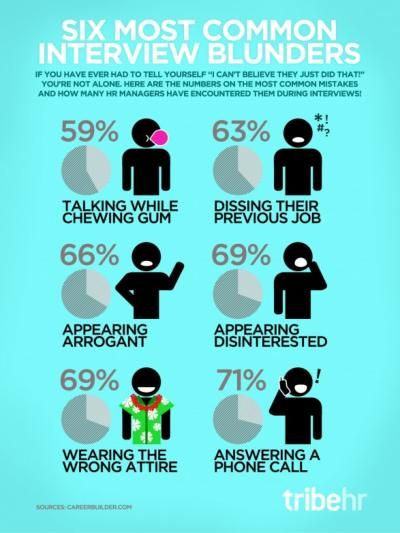 Six most common interview blunders