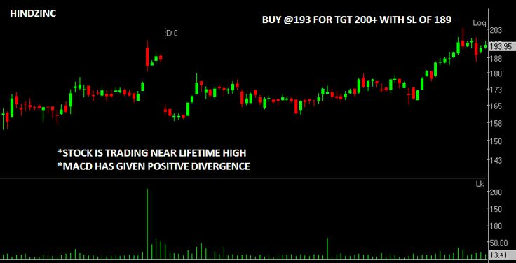 bestindianbroker.com - Compare and Review: Find Best Brokerage firms in India. Here is the Technical Chart of Hindustan Zinc before its quarterly Result. - Call given by Brokerage Firm*.