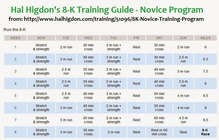 Hal Higdon's 8-K Training Guide - Novice/Beginners {Fit, Fat...and Back Again}