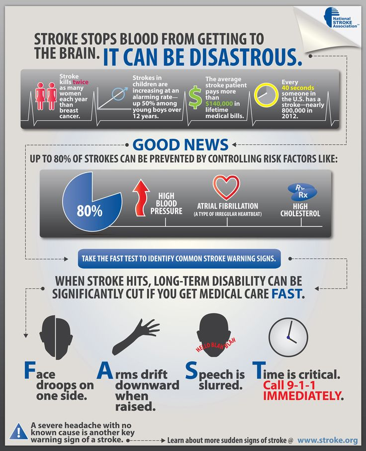 What do you know about stroke? Read about #stroke facts on this National Stroke Association Infographic