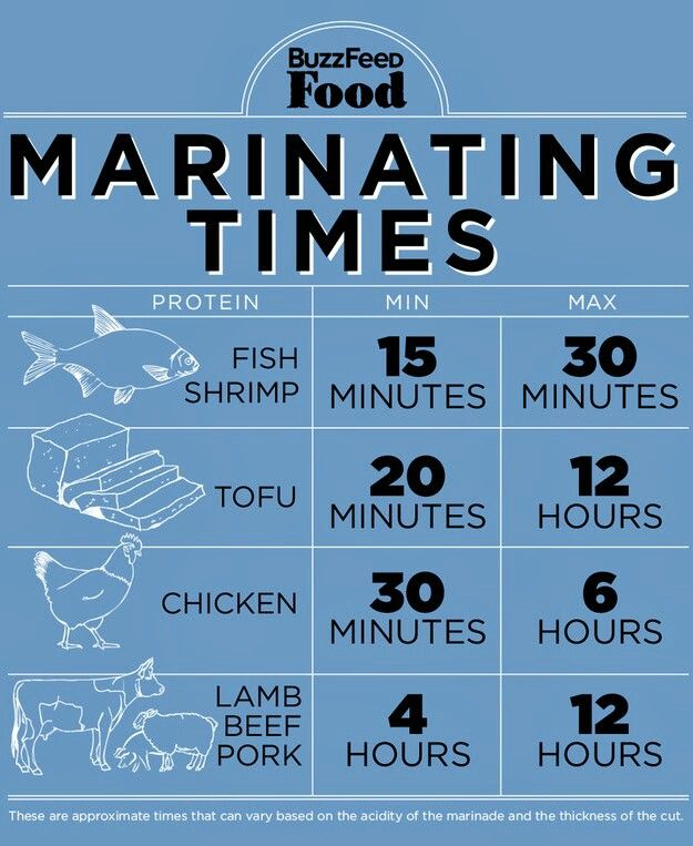 Marinating times